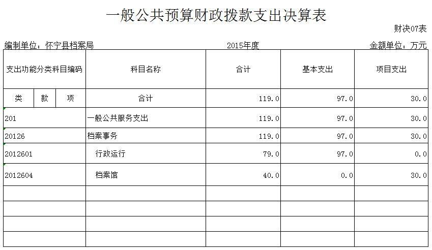 一般公共预算财政拨款支出决算表.jpg