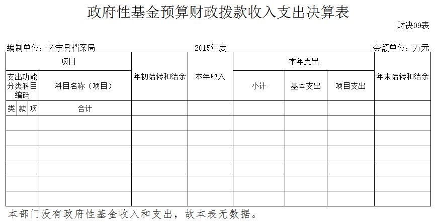 政府性基金预算财政拨款收入支出决算表.jpg